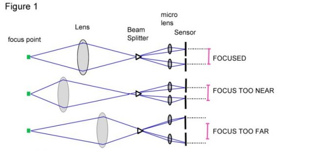 how-auto-focus-works-1