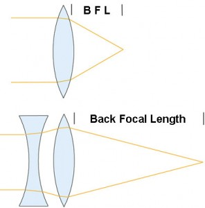 Adding a negative element in front of the lens dramatically increases the Back Focal Length: the Reverse Telephoto Lens