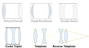 The 6 basic types of camera lens