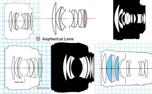 Four 50mm lenses (left) compared to a wide angle (upper right) and short telephoto (lower right). The common heritage of the wide-aperture primes is apparent.