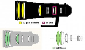 Lens diagrams of 3 telephotos showing the positive front, negative rear construction and the liberal use of low dispersion glass (colored) in the positive elements.