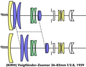 Diagram of the original Voigtlander Zoomar lens.