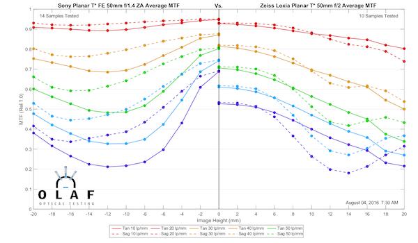 Loxia Planar T 50mm f2 vs Planar T FE 50mm f1.4 ZA_MTF_sml