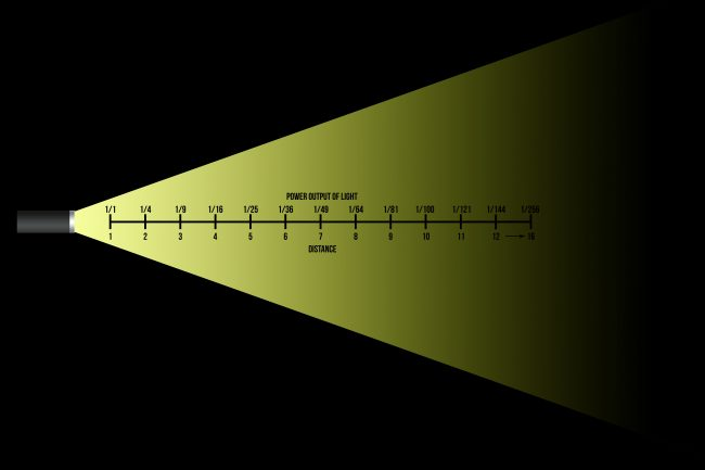 Inverse Square Law Photography