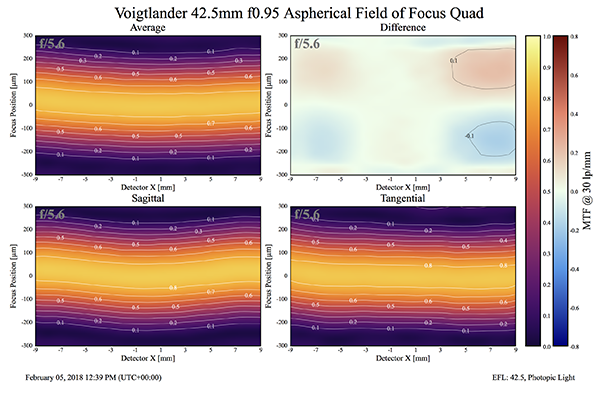 voigt-42.5-f0.95-field-small.png