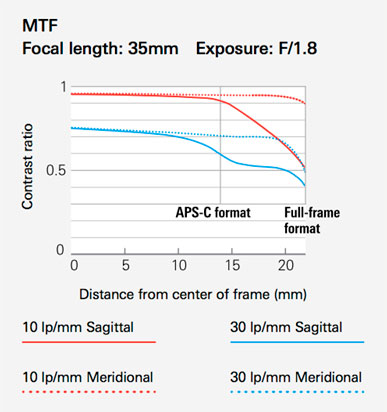 Tamron 35mm f1.8 sp di vc usd mtf chart