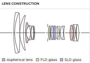 24 105mm f4 dg  os   hsm   art   sigma diagram