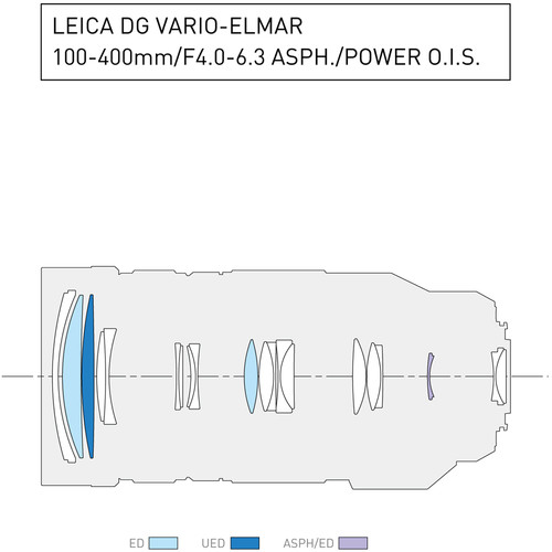 Panasonic leica 100 400mm diagram