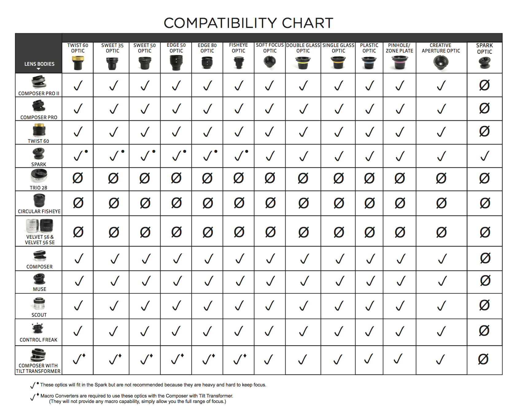 Optic body compatibility chart