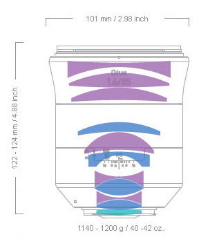 Zeiss 85mm f:1.4 otus diagram