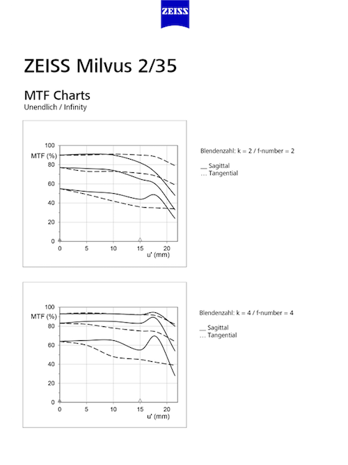 Zeiss milvus 35mm mtf chart