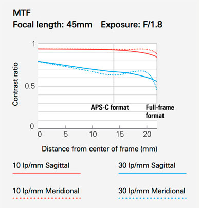 Tamron 45mm f1.8 sp di vc usd mtf chart