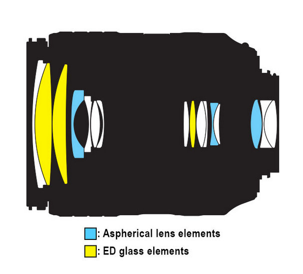 Nikon 18 300mm f 3 5 6 3g ed vr diagram