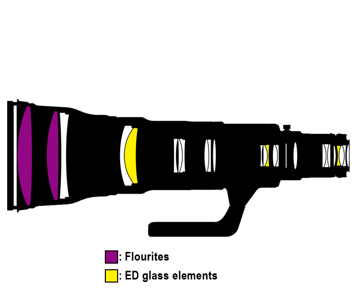 Nikon800mm lens diagram