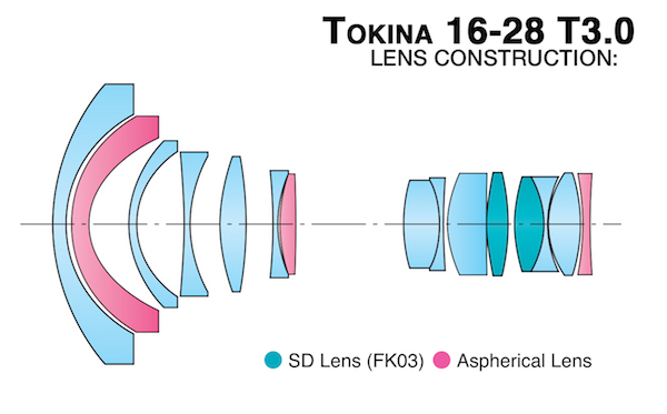 Tokina cinema 16 28 lens breakdown