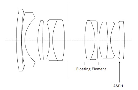 Leica 28mm f 1 4 summilux m diagram