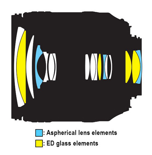 Nikon 16 80mm f 2 8 4e ed af s dx vr diagram