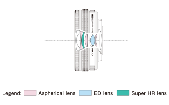 Olympus 14 42mm f:3.5 5.6 ez lens diagram
